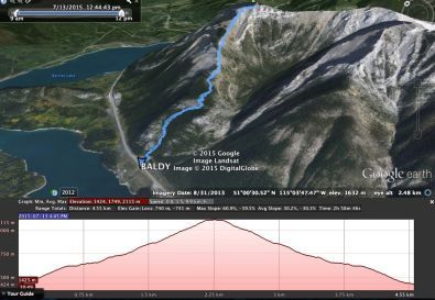 Mt. Baldy Google Earth Track