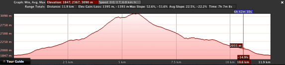 Mit Mountain Elevation Profile