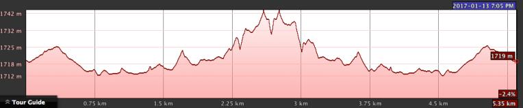 Elevation profile (round trip)