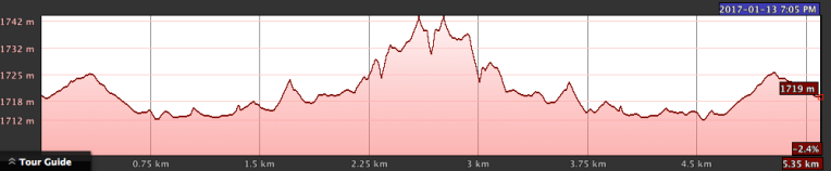 Elevation profile (round trip)